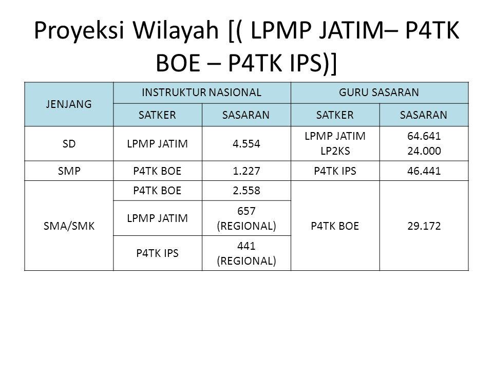 Proyeksi Wilayah [( LPMP JATIM– P4TK BOE – P4TK IPS)]